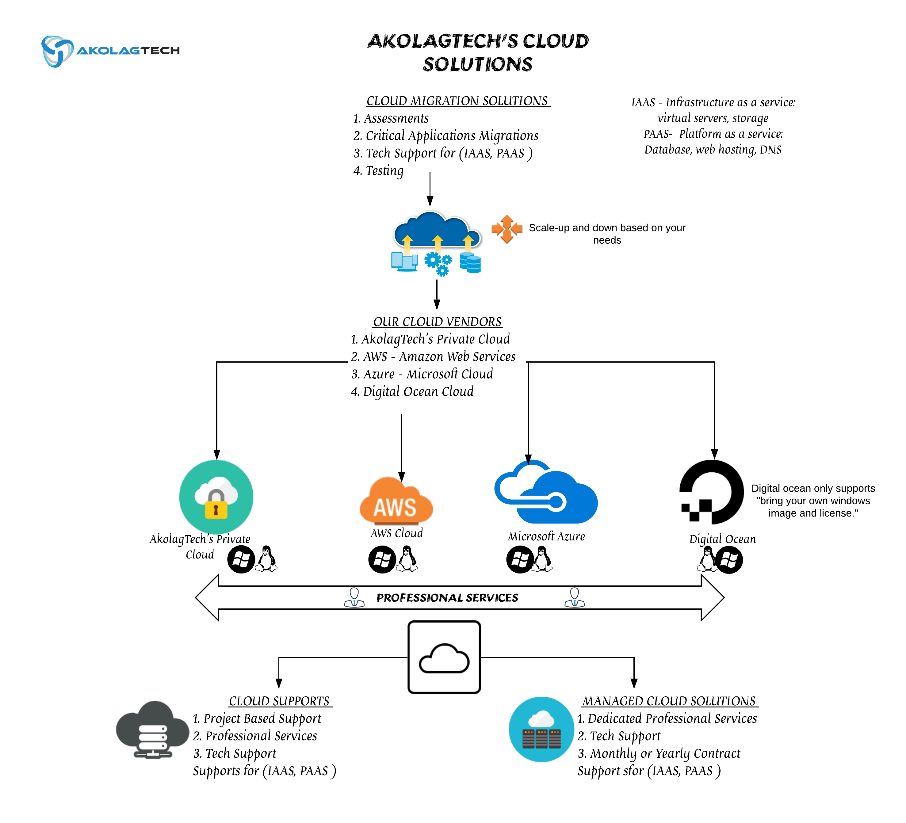 AkolagTech Cloud Solutions For Businesses, SMB, SME and Enterprise